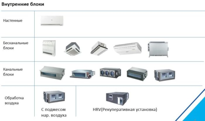 Внутренние блоки мультизональной системы кондиционирования, серия DRV IV