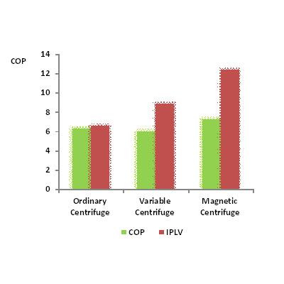 Сравнительный анализ показателя эффективности и сезонного коэффициента энергоэффективности использования трубчатого теплообменника с падающей пленкой с разными моделями компрессоров