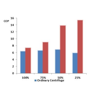Варианты эффективности на базе центробежного чиллера трубчатого теплообменником с падающей пленкой с процентами нагрузки