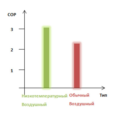 Сравнение двухступенчатого поршневого и двухступенчатого винтового компрессоров